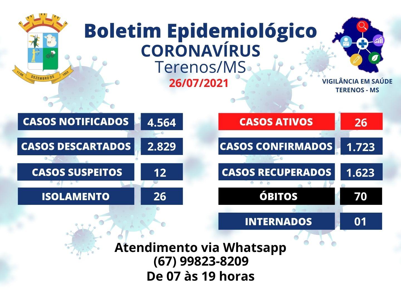 Boletim Epidemiológico